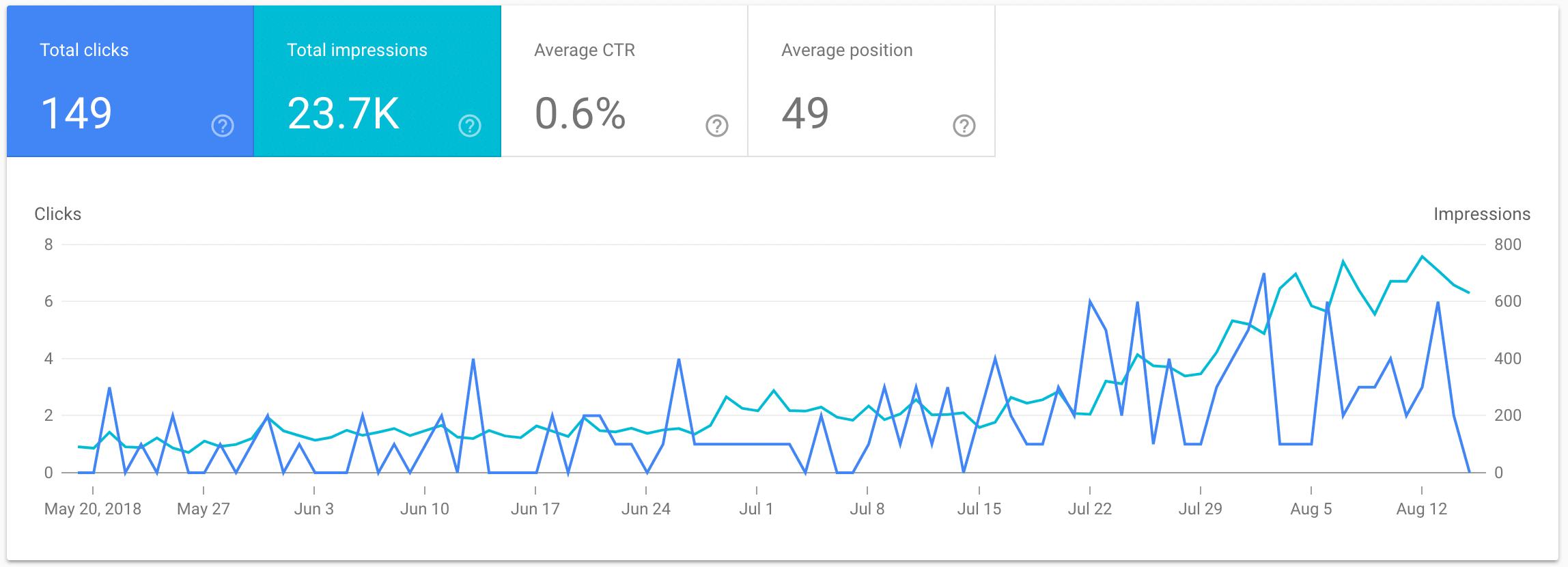 google search console elliottdavidson.co.uk increase in impressions